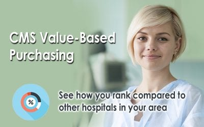 CMS Value-Based Purchasing for FY 2016