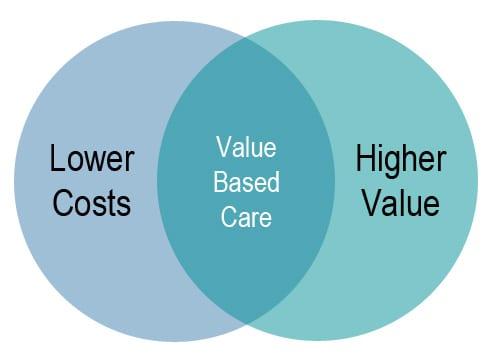 care value base