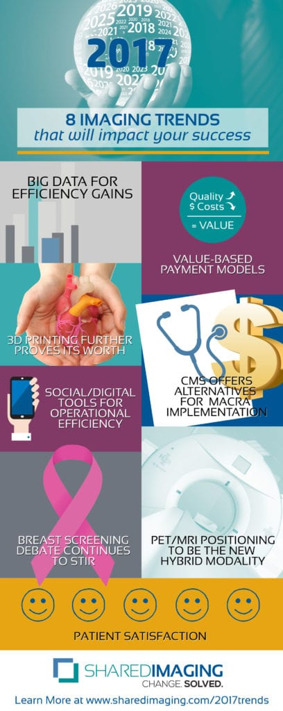 Infographic: 8 Imaging Trends That Will Impact Your Success in ...